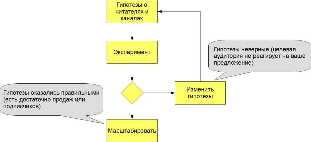 img01-experimentation